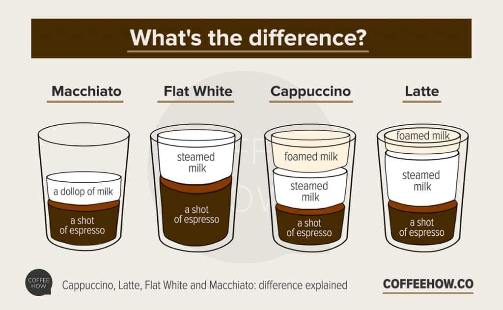 Cappuchino vs Latte: what's the difference? infographic