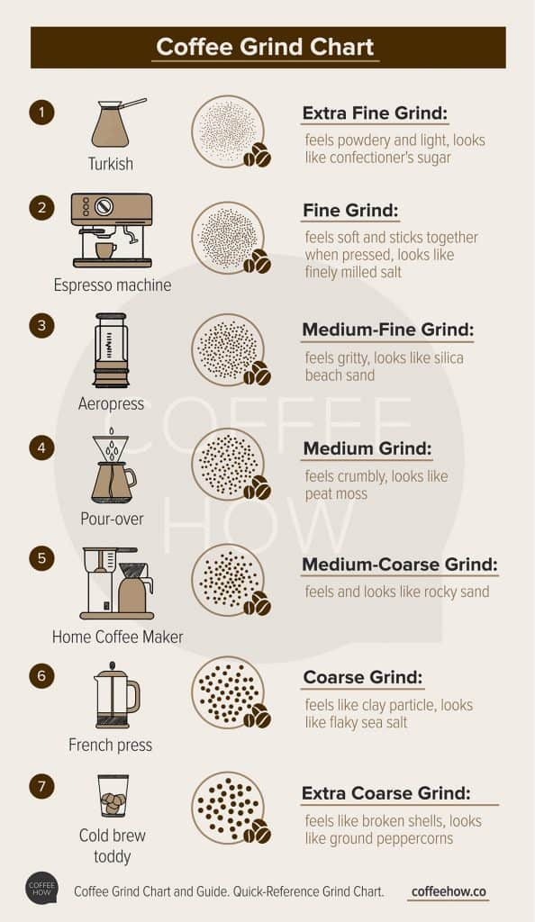 Coffee Grind Chart infographics