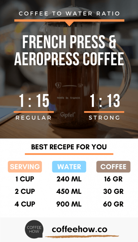 Coffee to Water Ratio for French Press and Aeropress
