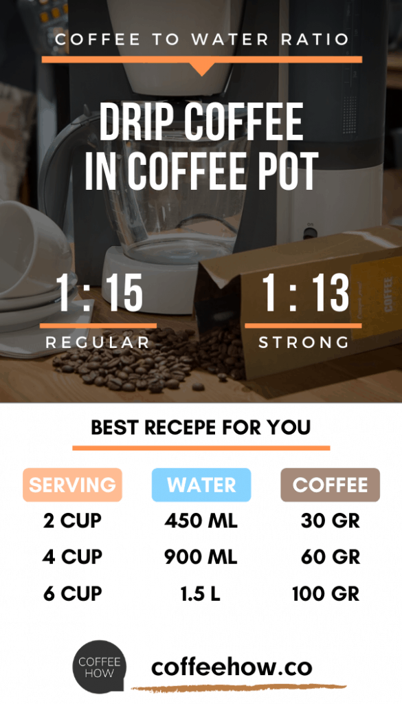 Coffee to Water Ratio for Drip Coffee Maker