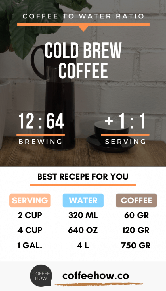 Learn About Coffee To Water Ratio Use Our Calculator Guide And Charts