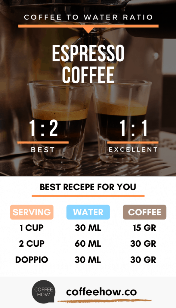 Coffee to Water Ratio for perfect Espresso