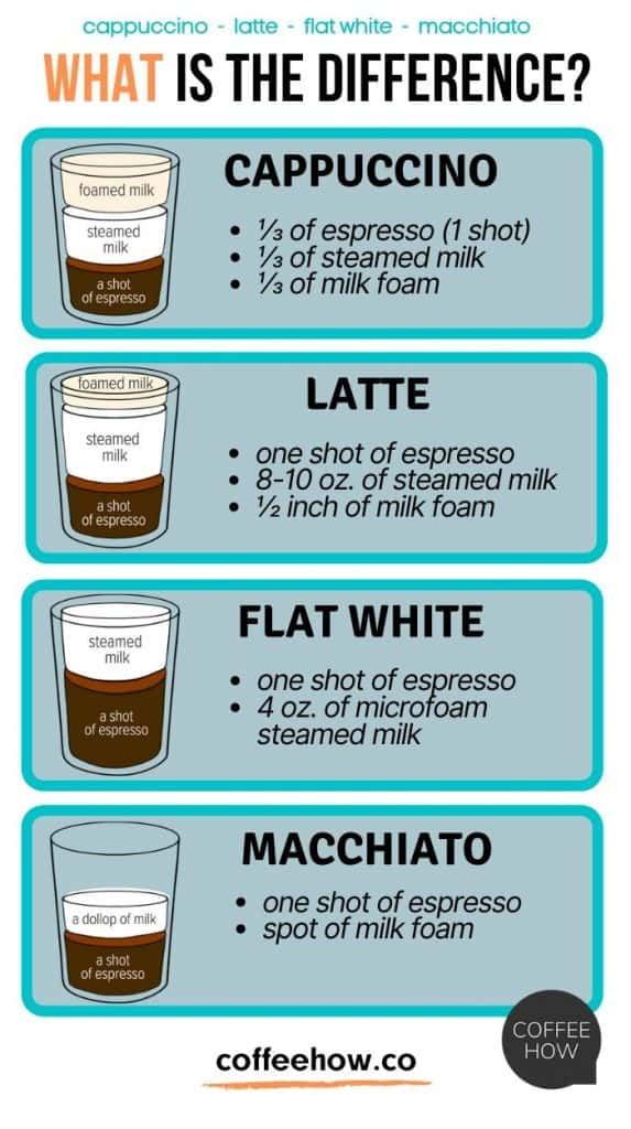 Cappuchino vs Latte: what's the difference? - coffeehow.co